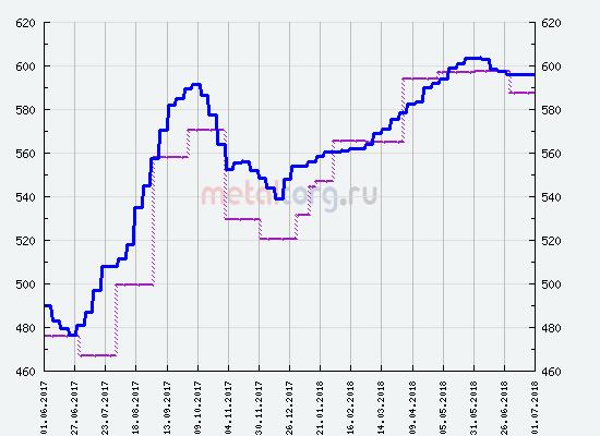 График мировых цен на черный металлолом