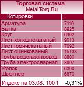 MetalTorg.Ru онлайн-информер